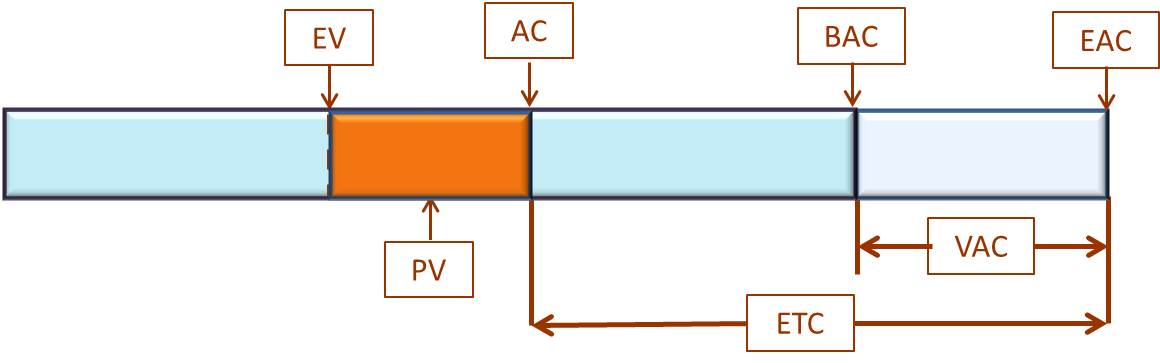 Earned Value Management - Cost Variance - difference between AC and EV