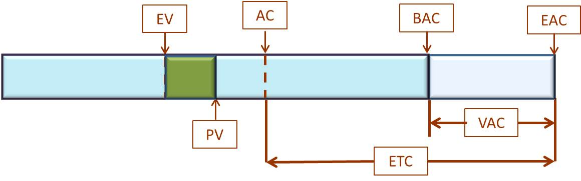 Earned Value Management - Schedule Variance - the difference between PV and EV